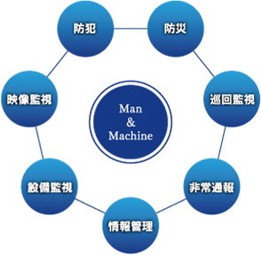 man&machine